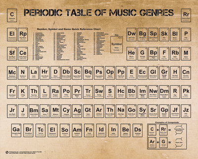 Periodic Table of Music