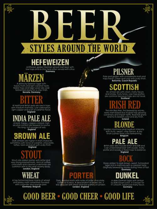 Beer Styles Around The World